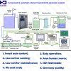 Water do retorno Disinfection por Sodium Hypochlorite Generation