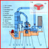 Line automático para Gypsum Mine Grinding Mill