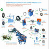 Tire residuo Recycling Plant a Rubber Granules