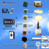 세륨 승인되는 가정 생활면의 자동화 Taiyito Zigbee 가정 생활면의 자동화 Domotique Domotica 장비