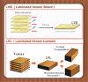 Constructeur de contre-plaqué de LVL de peuplier pour le bois de palette