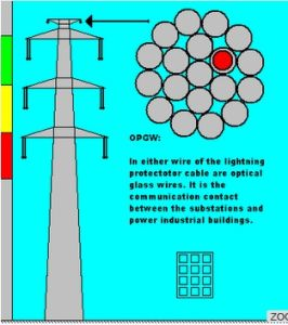 Harsh Environment Use Power Ground Wire Optical Fiber Cable Opgw pictures & photos
