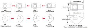 Envelope Window Film Sticking Machine (ZF-220) pictures & photos