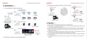 2.4G Wireless DMX512 Transceiver All Mode Transceiver Lt-870 pictures & photos
