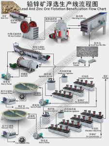 Flotation Machine Used for Lead and Zinc Ore Flotation Beneficiation Plant