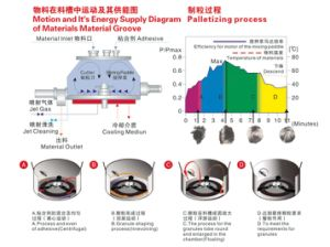 Rapid Mixer Granulator (LM-400) pictures & photos