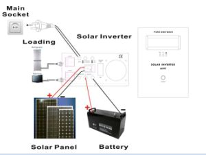 12/24/48VDC Hybrid Solar Inverter with 60A Max Solar Charger Controller pictures & photos