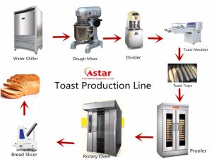 Bread Production Line for Making Toast & Baguette pictures & photos