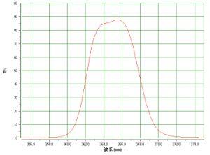365nm UV Bandpass Filter