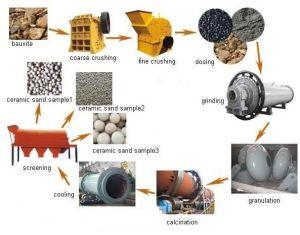 Bauxite Ceramsite Production Line