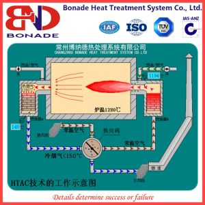 Trolley Furnace Gas Type Heating Furnace with Regenerative Burner pictures & photos