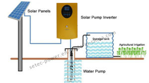 Solar Irrigation Water Pumping Sets, Solar Pump, PV Array, Controller