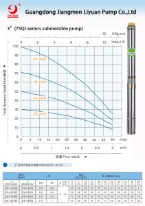 """3"""" Submersible Pump 0.25kw-1.1kw pictures & photos"""