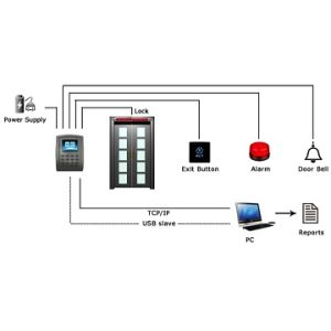 Proximity Card Access Control RFID/Em Card with TCP/IP USB Wiegand pictures & photos