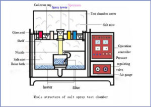 China Painting Corrosion Salt Spray Test Chamber pictures & photos
