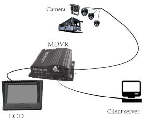 SD Card DVR/ Mobile DVR H. 264 DVR (HT-6605)