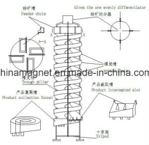 Gravity Spiral Chute/Spiral Dressing Machine for Gold Separating pictures & photos