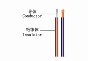 Thin Wall Cable for Vehicles pictures & photos