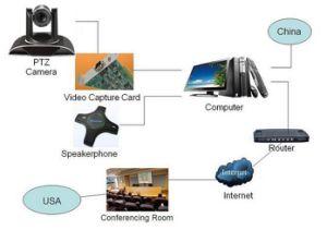 12X/20X Lens PTZ Camera 72.5 Fov USB3.0 Video Conference Camera for Teleconference