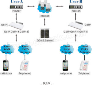 Fixed Wireless GSM 8 Channel VoIP Gateway (GoIP8) pictures & photos