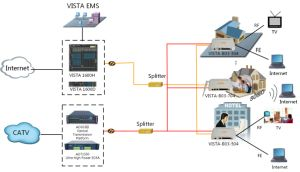FTTH Solution for CATV Operator pictures & photos
