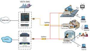 FTTH Solution for CATV Operator
