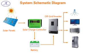 Lp-U10 PWM Intelligent Solar System Charge Controller pictures & photos