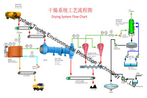 Coal Slime Rotary Dryer with Low Price pictures & photos