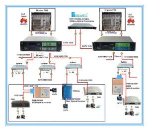 Multi Wave EDFA 1550nm CATV EDFA Cable TV Amplifier Fwa-1550h-64X19 pictures & photos