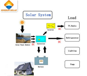 500W Photovoltaic off-Grid Solar Power System for Home pictures & photos