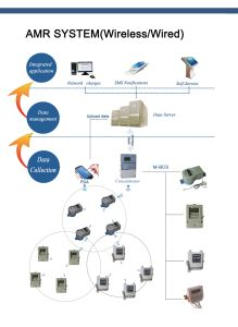 AMR System of Water, Electricity, Gas & Heat Meters