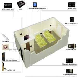 High Quality Hotel Room Card Lock Control System pictures & photos
