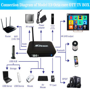 Great Price 4K H. 265 Android 6.0 Ott TV Box pictures & photos