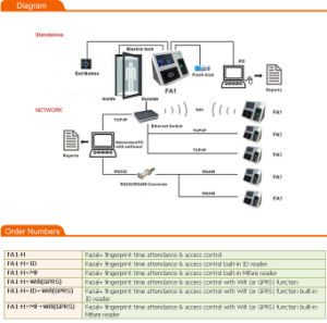 Face+Fingerprint Recognition Time Attendance and Access Control (FA1) pictures & photos