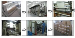 Paper/Aluminum/PE Composite Film (PAP+AL+PE) pictures & photos
