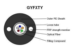 Manufacturer Aerial Central Tube Optical Fiber Cable GYXTW pictures & photos