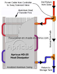 Protect Solar System From Over Heating Heat Radiator pictures & photos