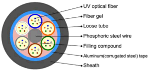 Metallic-Strength Stranded Loose Tube Filled Al (S) -PE Optical Fiber pictures & photos