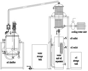Aromatic Oil Extraction Machine pictures & photos