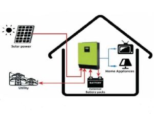 Feed-in Grid on-off Solar Inverter/Converter 10000va 8000va 5000va 4000va 3000va Energy Storage pictures & photos
