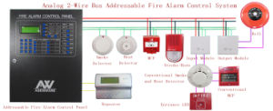 Loop Card Addressable Fire Alarm System pictures & photos
