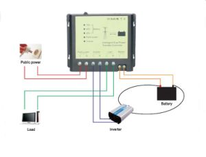 3500W 4500W New Intelligent Dual Power Automatic Transfer Switch Controller pictures & photos