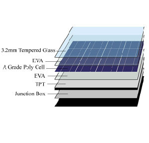 60PCS 156*156 Solar Cell Factory Poly Solar Panel 250W pictures & photos