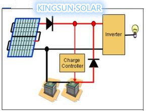 on Grid Solar Home Panel System (KS-S 5000) pictures & photos
