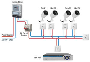 4CH PLC Security System Power Line Communication CCTV Security Camera pictures & photos