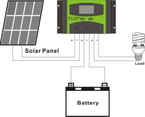 12V/24V/48V, 10A/20A/30A/40A50A/60A Solar System Controller with LCD pictures & photos
