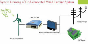 1kw 2kw 3kw Horizontal Aixs Wind Turbine / Wind Power Generator / Wind Energy Equipment pictures & photos