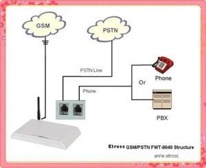 Follow Me PSTN GSM FWT/GSM Gateway PSTN (Call Diverter between GSM & PSTN) pictures & photos