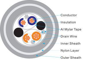 Instrumentation Cable ((CU-XLPE-IS-OS-LSZH-NYLON-LSZH)) pictures & photos