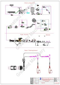 Paper Machine Paper Machine Plant Service Upgrade and Rebuild pictures & photos